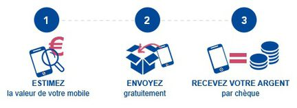 Bouygues Recommerce Solutions