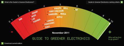 Greenpeace classement Q3 2011