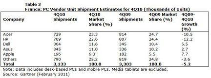 Gartner ventes PC France Q4 2010