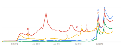Surface 2 Google Trends