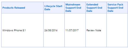 Microsoft Windows Phone lyfe cycle