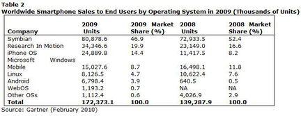 Gartner ventes smartphones OS 2009