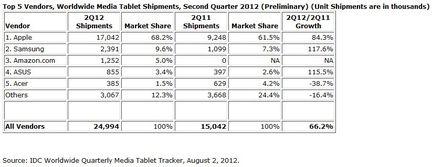 IDC ventes tablettes Q2 2012