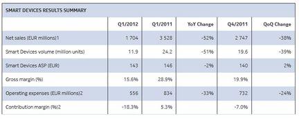 Nokia ventes smartphones Q1 2012