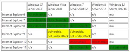 IE-versions-vulnerables
