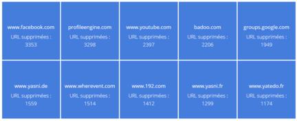 Google-droit-oubli-domaines-concernes-rapport-transparence