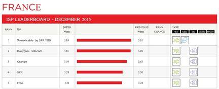 netflix-debits-france-fai-decembre-2015