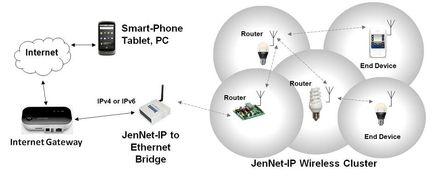 Jennet-IP diagramme