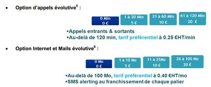 Forfait digital pro Bouygues Telecom roaming