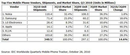 IDC mobiles Q3 2010