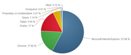 Net-Applications-avril-2014-navigateurs