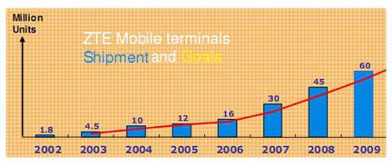 ZTE produits mobiles