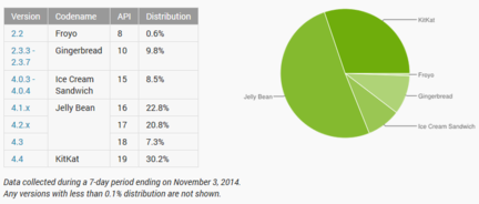 Android-taux-adoption-versions-novembre-2014