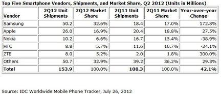 IDC ventes smartphones Q2 2012