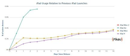 iPad Air Fiksu