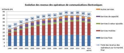 Arcep rapport telecom 2012