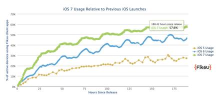 iOS 7 adoption fiksu