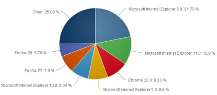 Net-Applications-navigateurs-versions-fevrier-2014