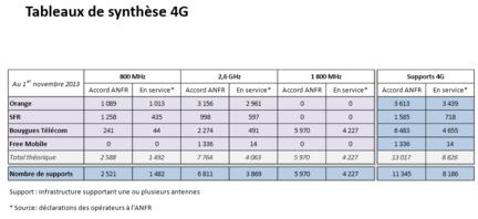 AFNR-4G-1er-novembre-2013