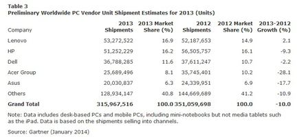 Gartner ventes PC Q3 2013
