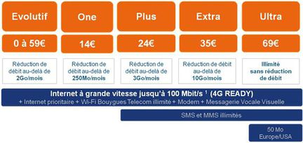 Bouygues Telecom 4G pro