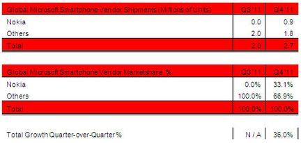 Nokia Windows Phone Strategy Analytics