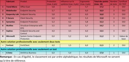 AV-Test-solutions-professionnelles