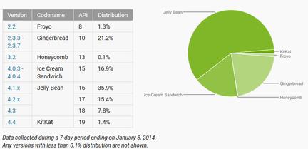 Android deploiement janvier