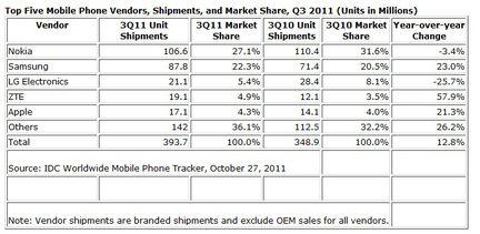 IDC ventes mobile Q3 2011