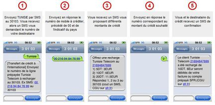 SFR transfert credit tunisie