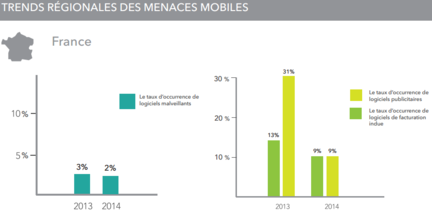 Lookout-rapport-2014-tendances-France
