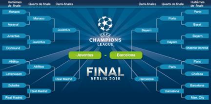 Finale-ligue-champions-2015-uefa