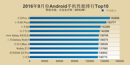 AnTuTu smartphones Android septembre