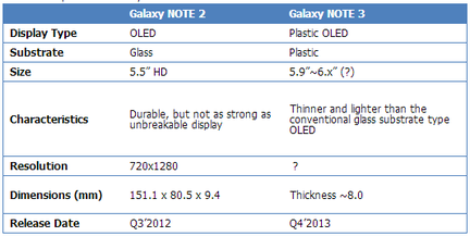 Galaxy Note III affichage