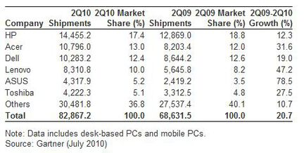 Gartner ventes ordinateurs Q2 2010