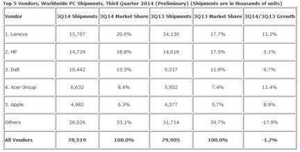 IDC-top-mondial-fabricant-ordinateur-T3-2014