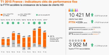 Orange-T1-2015-fixe