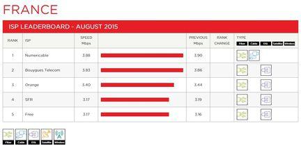 Netflix-debits-france-aout-2015-1