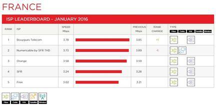 Netflix-debits-france-fai-janvier-2016