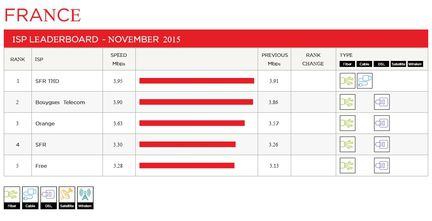 Netflix-debits-France-FAI-novembre-2015-1