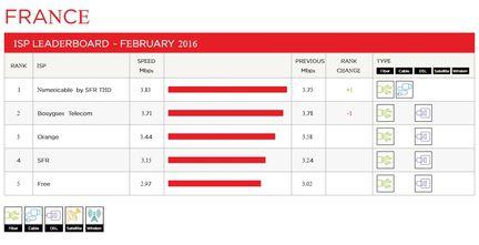 netflix-debits-france-fai-fevrier-2016