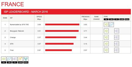 netflix-debits-france-fai-mars-2016