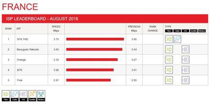 Netflix-debits-FAI-aout-2016