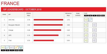 Netflix-debits-FAI-France-octobre-2016