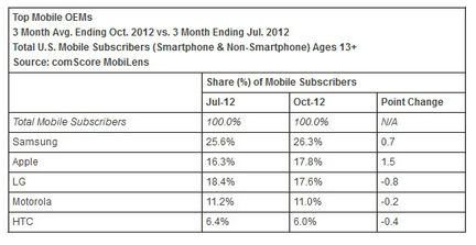 Apple US ventes mobiles Comscore