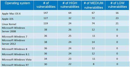GFI-vulnerabilites-os-2014