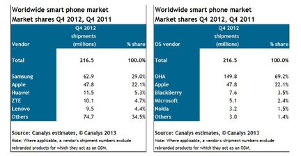 Canalys ventes smartphones Q4