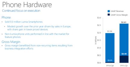 Microsoft-resultats-telelephone