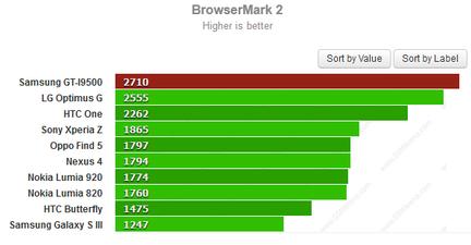 Samsung Galaxy sIV browsermark