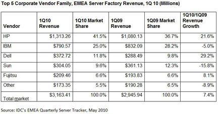 IDC serveurs EMEA Q1 2010